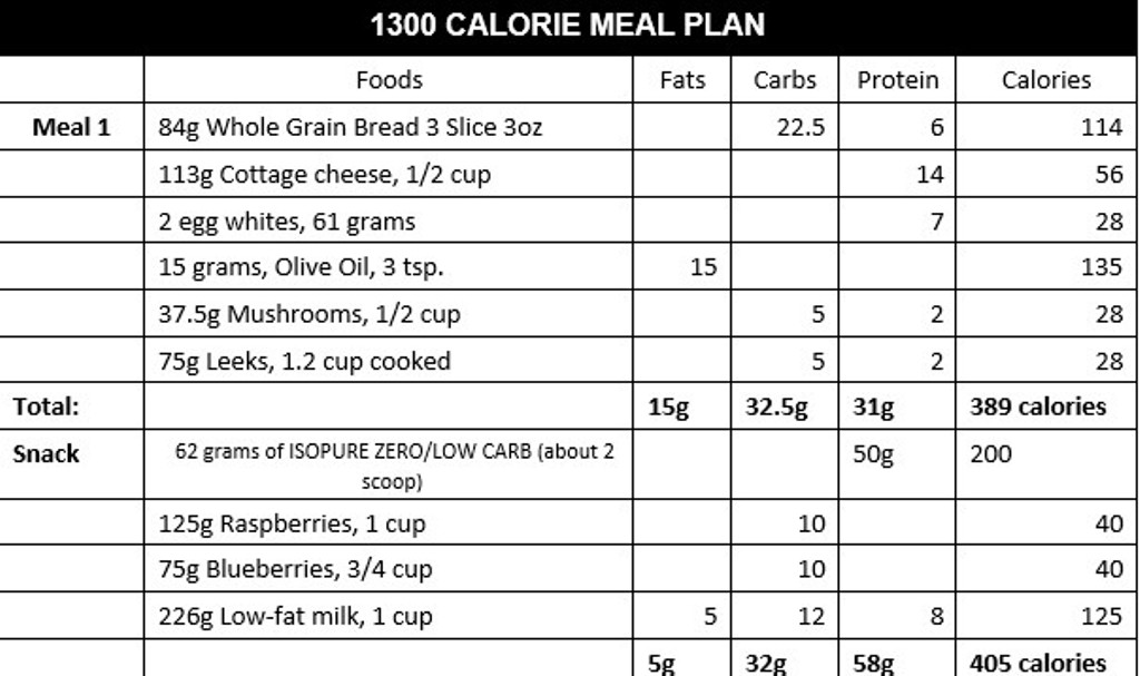 A 7-Day, 1300-Calorie Diet Plan, Designed by a Nutritionist